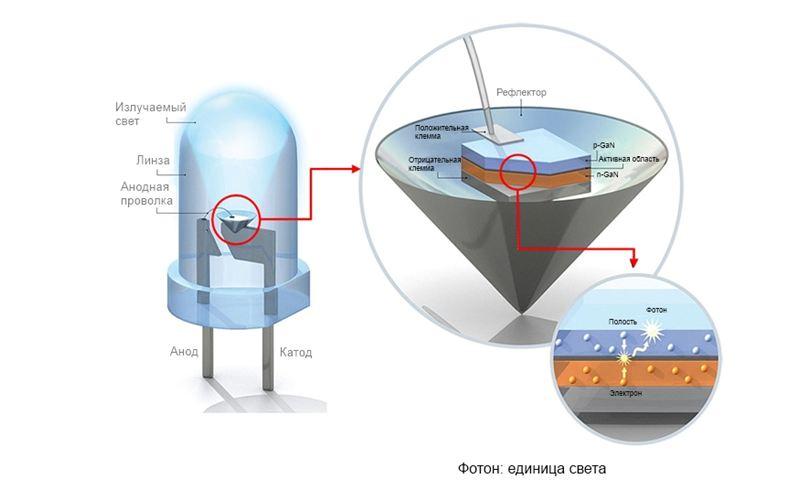 Схема принципа работы светодиодной лампы