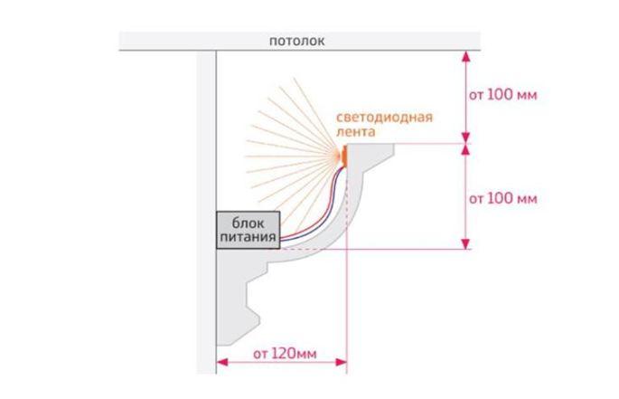 Схема оборудования подсветки