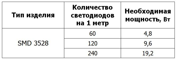 Мощность светодиодной ленты на метр для SMD 3528