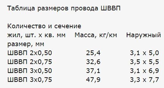 Таблица размеров ШВВП