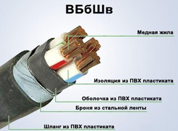 Строение кабеля ВБбШв