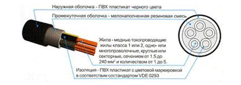 Структура ВВГ кабеля