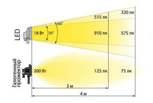 Отличия LED от галогенного прожектора