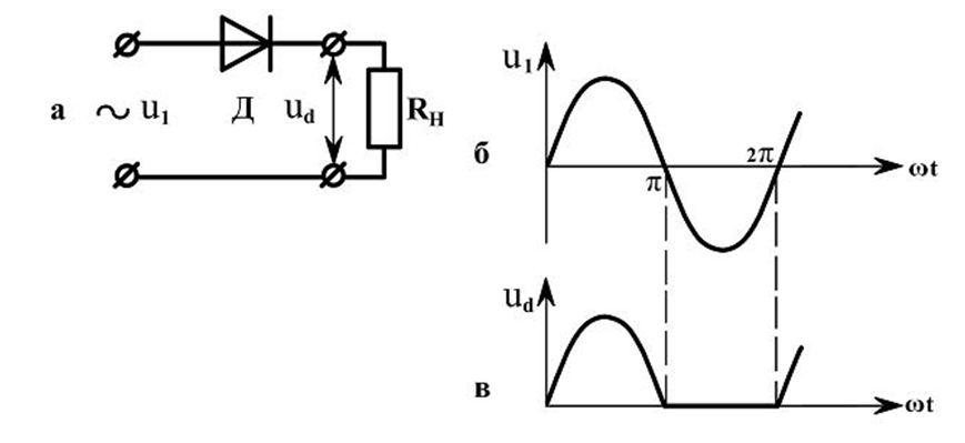Конструкция однополупериодного выпрямителя и двух графиков напряжения на временной диаграмме