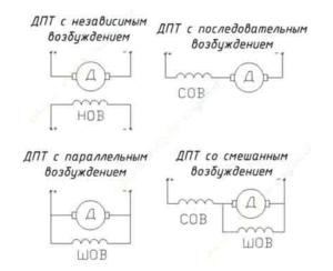 ДТП с различными видами возбуждений
