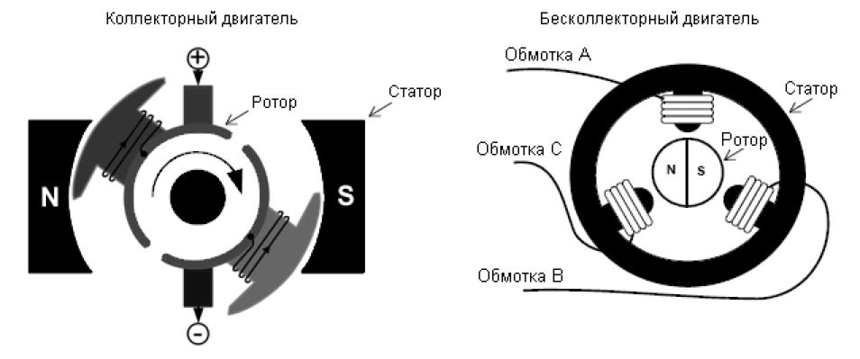 Отличия коллекторного двигателя от бесколлекторного