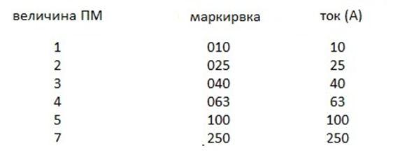 Таблица соответствия маркировки рабочей токовой нагрузке ПМ