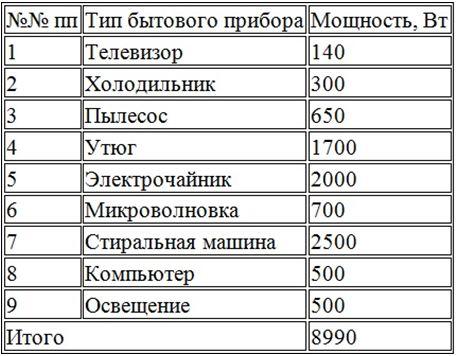 Стандартная таблица потребляемой мощности основными бытовыми приборами