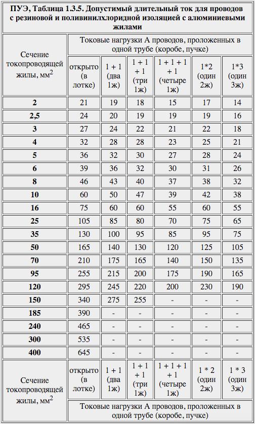 ПУЭ, Таблица 1.3.5. Допустимый длительный ток для проводов с резиновой и поливинилхлоридной изоляцией с алюминиевыми жилами