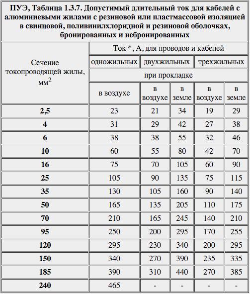 ПУЭ, Таблица 1.3.7. Допустимый длительный ток для кабелей с алюминиевыми жилами с резиновой или пластмассовой изоляцией в свинцовой, поливинилхлоридной и резиновой оболочках, бронированных и небронированных