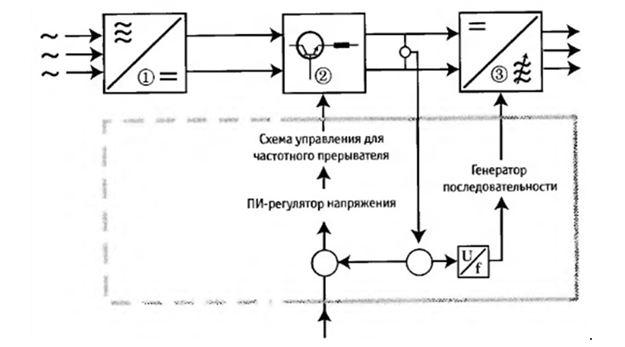 Принцип работы преобразователя частоты. Преобразователь (2), инвертор (3).
