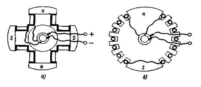 Ротор синхронного двигателя переменного тока