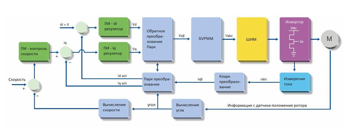 Управление асинхронным двигателем
