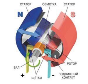 Конструкция коллекторного двигателя